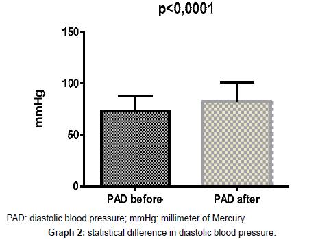 evidence-based-medicine-practice-diastolic-blood