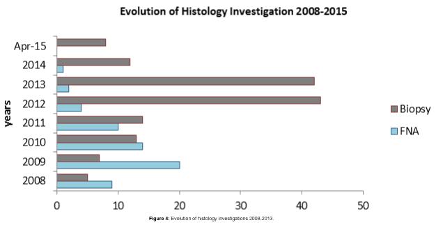 evidence-based-medicine-practice-histology-investigations