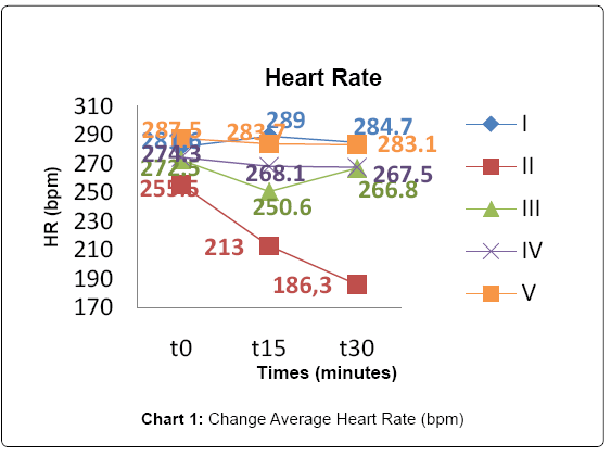 experimental-cardiology-average-heart-rate