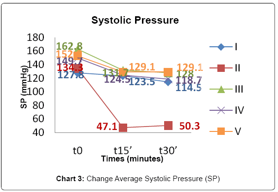 experimental-cardiology-average-systolic-pressure
