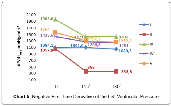 experimental-cardiology-time-derivative
