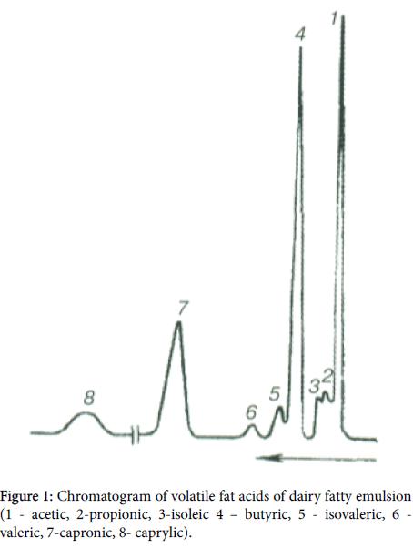 experimental-food-chemistry-Chromatogram-volatile