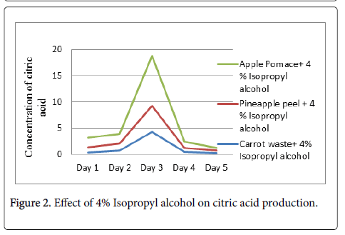 experimental-food-chemistry-Isopropyl-alcohol