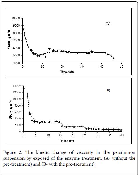 experimental-food-chemistry-kinetic-change-of-viscosity