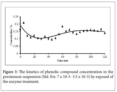 experimental-food-chemistry-kinetic-of-phenolic-compound