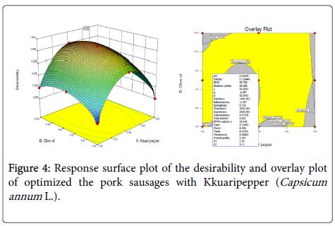 experimental-food-chemistry-overlay-plot-optimized