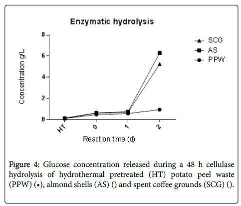 fermentation-technology-Glucose-concentration