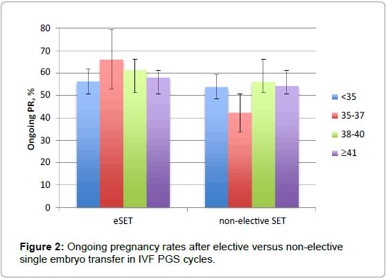 fertilization-Ongoing-pregnancy