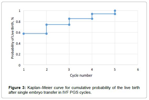 fertilization-cumulative-probability