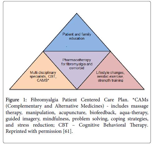 fibromyalgia-Fibromyalgia-Patient