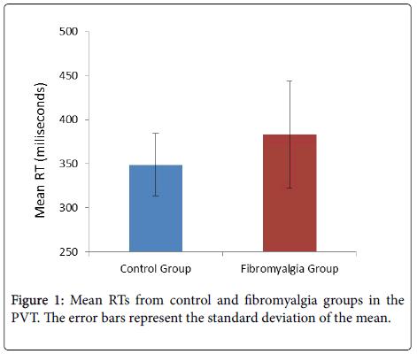 fibromyalgia-standard-deviation