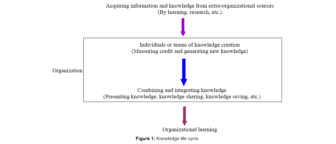 financial-affairs-Knowledge-cycle