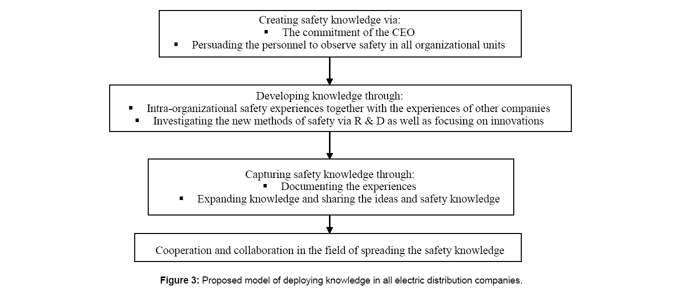 financial-affairs-Knowledge-distribution