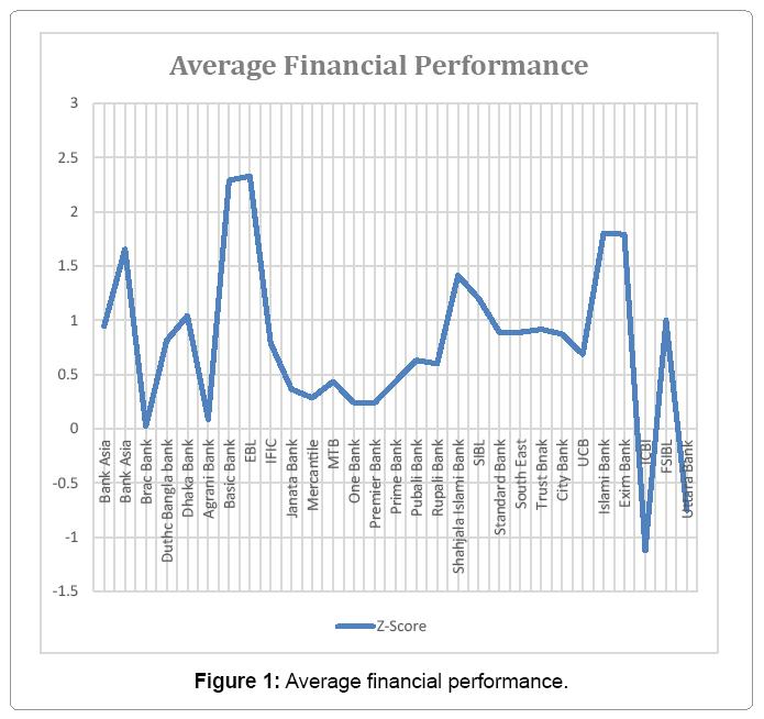 An Empirical Analysis of Liquidity, Profitability and