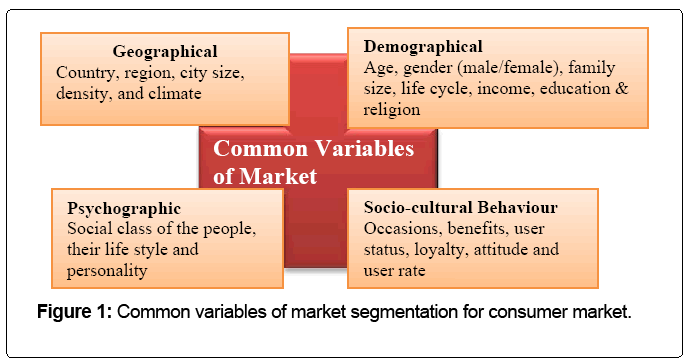 A Study of use and Impact of Market Segmentation Practices on Bank