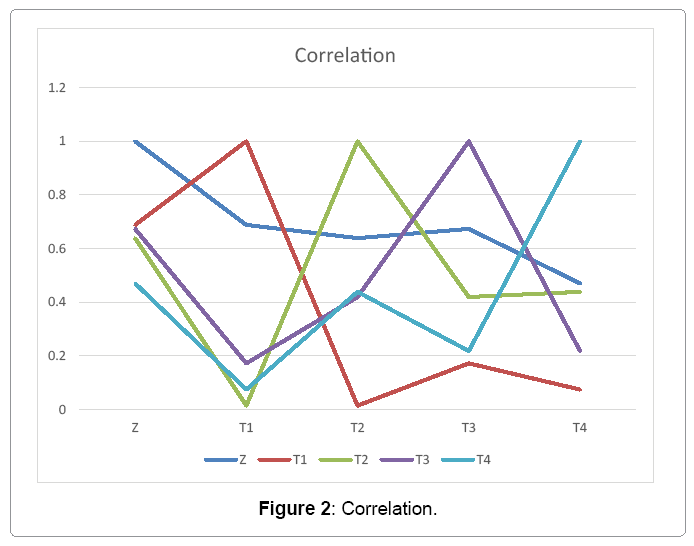 financial-affairs-correlation