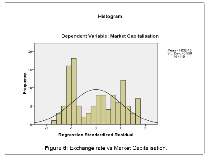 financial-affairs-exchange-rate-vs-market-capitalisation