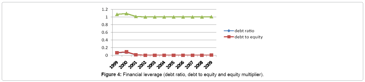 financial-affairs-financial-leverage