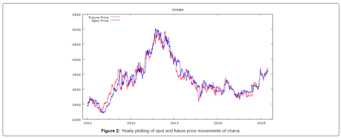 financial-affairs-future-price-movements-chana
