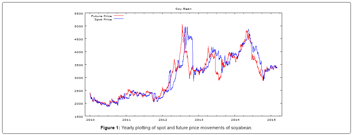 financial-affairs-future-price-movements-soyabean