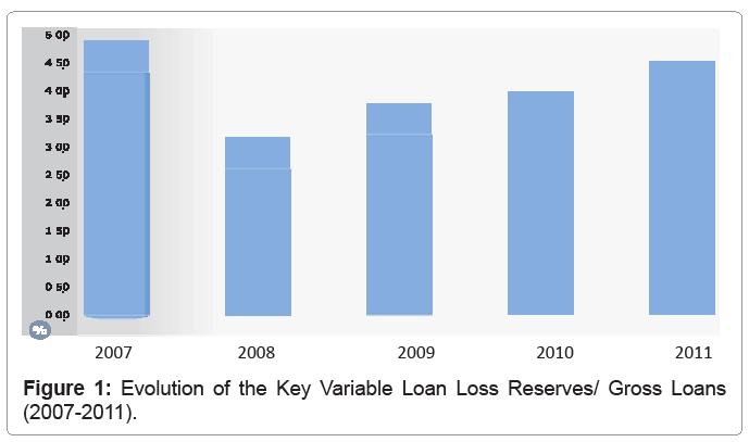 financial-affairs-key-variable-loan-loss