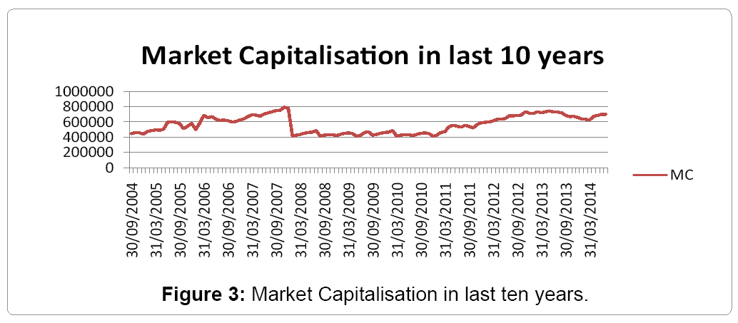 financial-affairs-market-capitalisation-last-ten-years