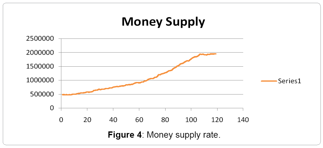 financial-affairs-money-supply-rate