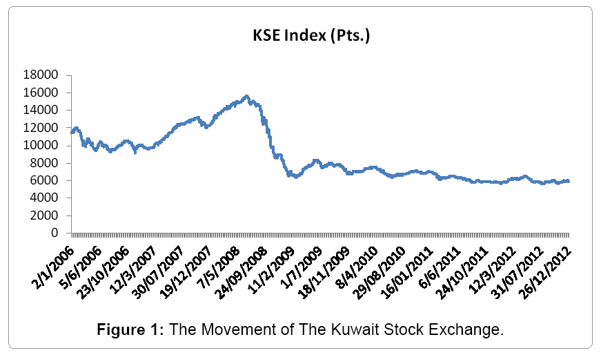 financial-affairs-movement-kuwait-stock-exchange