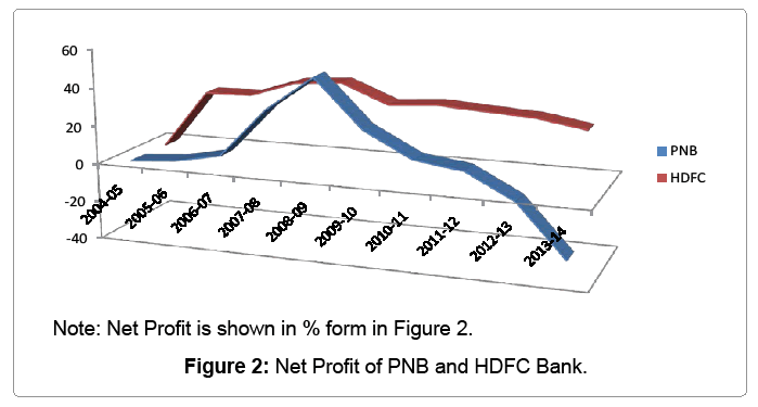 A Comparative Study of the Public and Private Sector Bank with