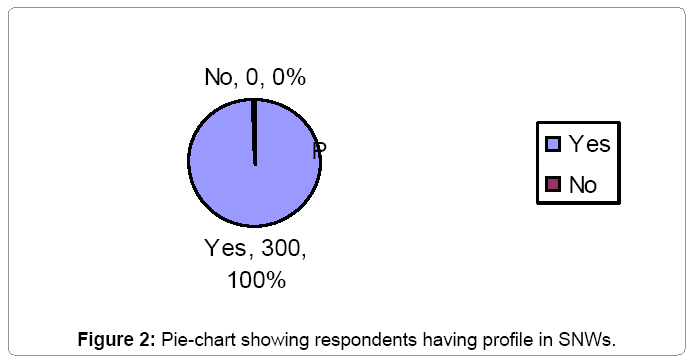 financial-affairs-pie-chart-showing-respondents