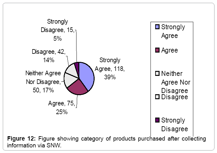 financial-affairs-showing-category-products-purchased-snws