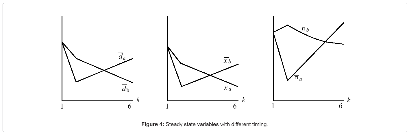 financial-affairs-steady-state-variables
