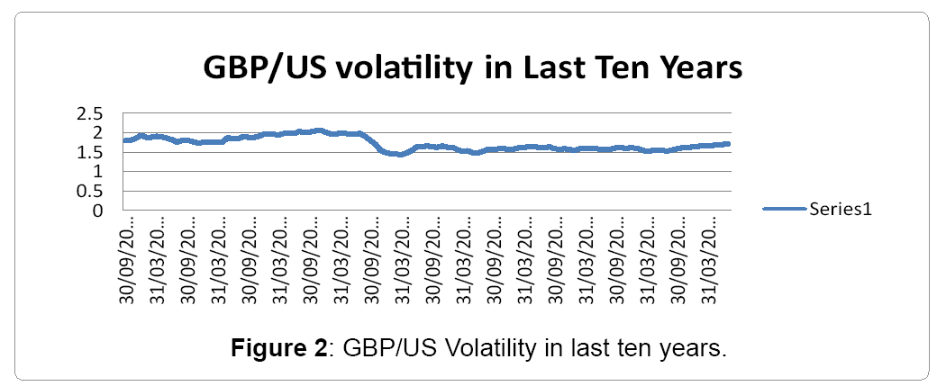 financial-affairs-volatility-last-ten-years