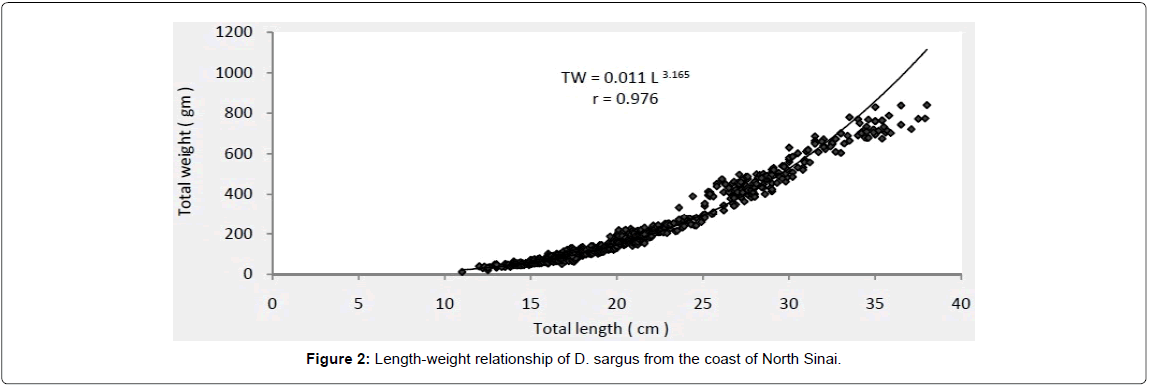 fisheries-and-aquaculture-Length-weight-relationship