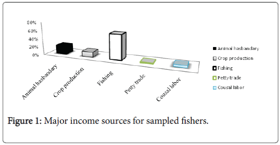 fisheries-and-aquaculture-Major-income-sources