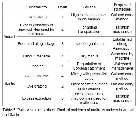 fisheries-and-aquaculture-Pair-wise-matrix