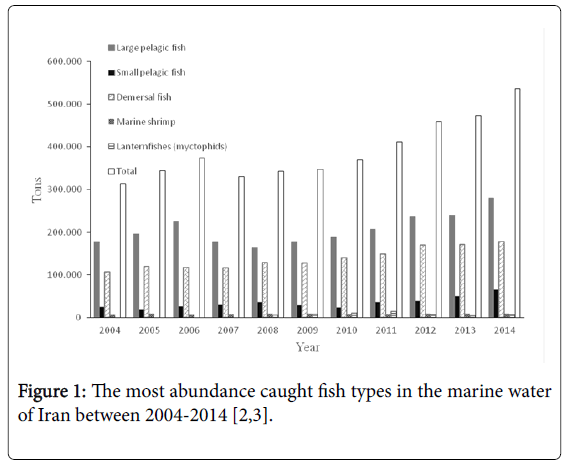 fisheries-and-aquaculture-abundance-caught-fish-types