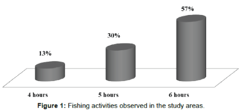 fisheries-and-aquaculture-fishing-activities