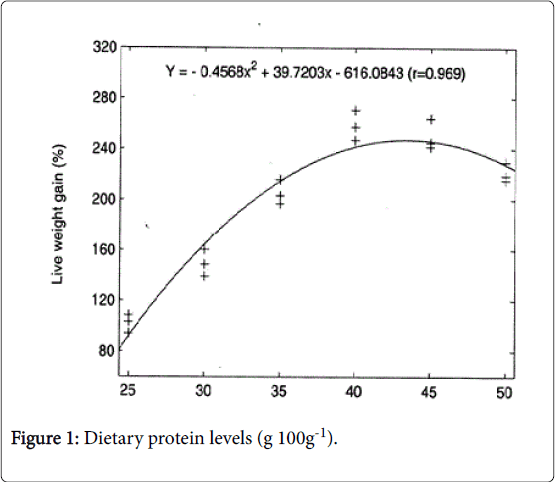 fisheries-and-aquaculture-journal-Dietary-protein