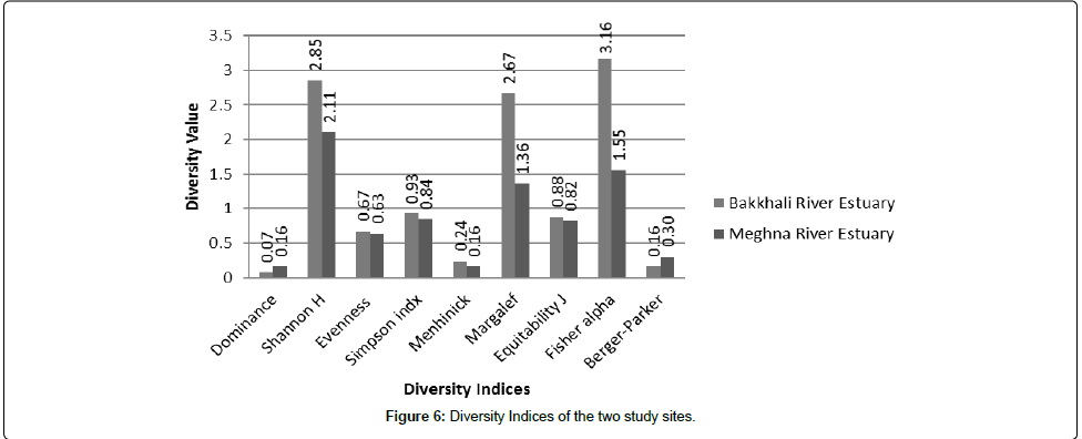 fisheries-and-aquaculture-journal-Diversity-Indices-study-sites