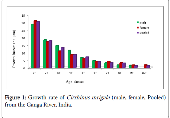 fisheries-and-aquaculture-journal-Ganga-River