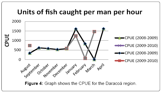 fisheries-and-aquaculture-journal-Graph-shows-CPUE