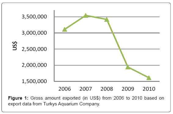 fisheries-and-aquaculture-journal-Gross-amount-exported
