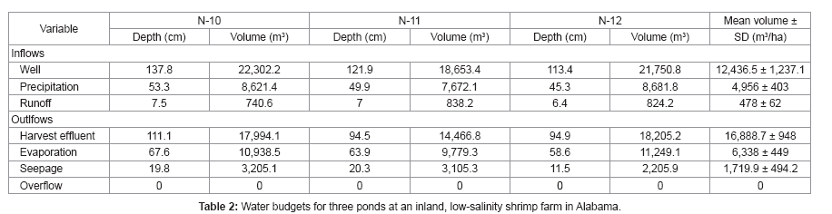 fisheries-and-aquaculture-low-salinity-shrimp