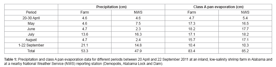 fisheries-and-aquaculture-pan-evaporation-data