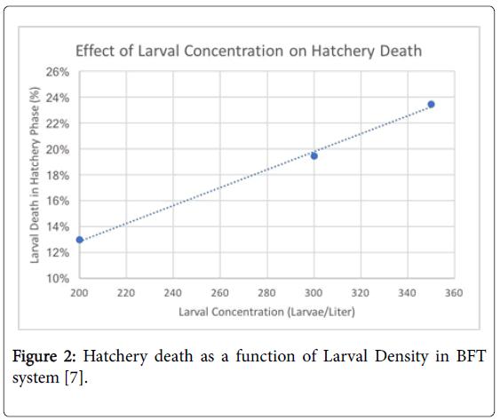 fisheries-and-aquatic-Larval-Density
