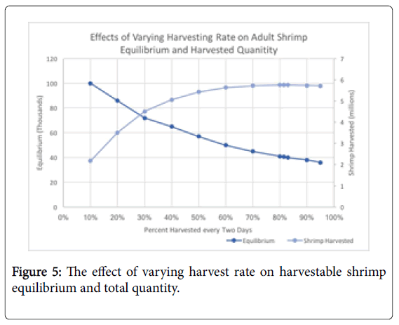 fisheries-and-aquatic-harvest-rate