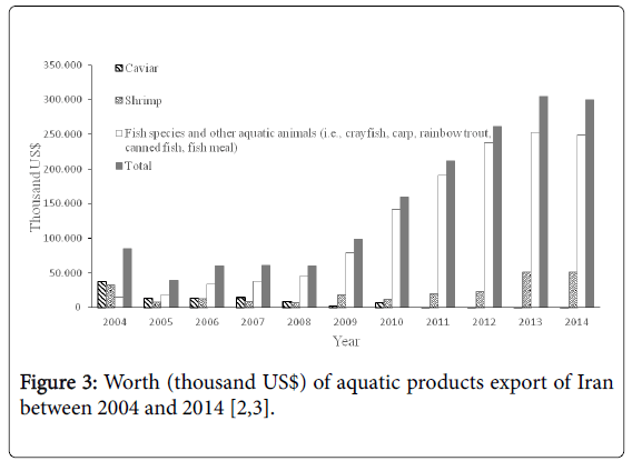 fisheries-and-aquatic-products-export