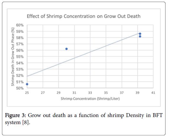 fisheries-and-aquatic-shrimp-Density