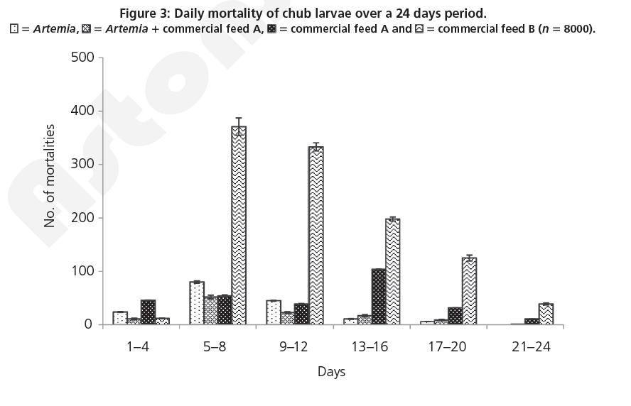 fisheries-aquaculture-Daily-mortality-chub